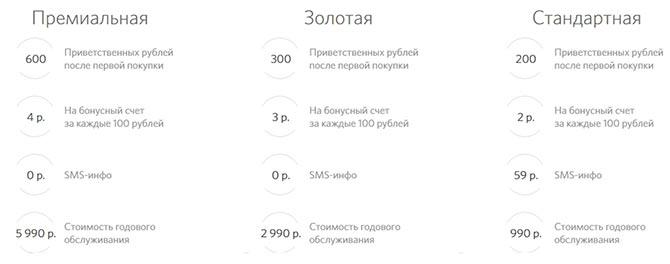 Условия по кредитной карте Travel банка Открытие